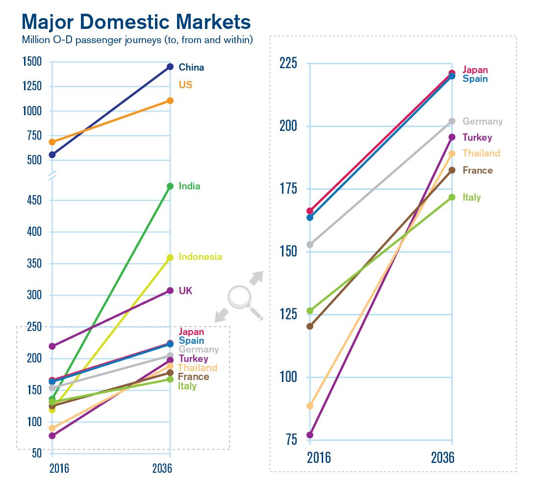 , In 2036 IATA expects 7.8 billion airline passengers, Buzz travel   eTurboNews  Travel News